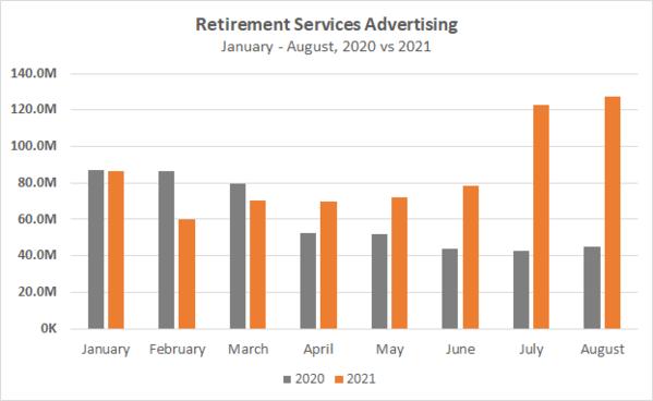 Retirement Services Advertising Jan-Aug 2020 vs 2021 Chart