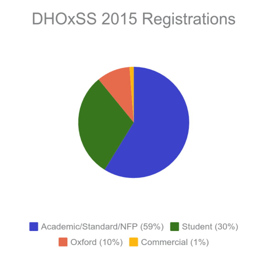 DHOxSS2015-registrations.png