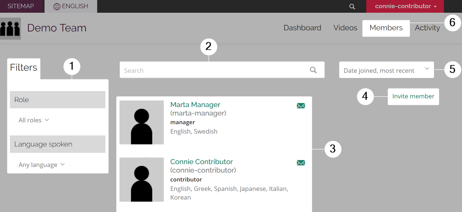 Member directory page of a Collaboration team viewed by a manager with six sections highlighted and numbered from left to right