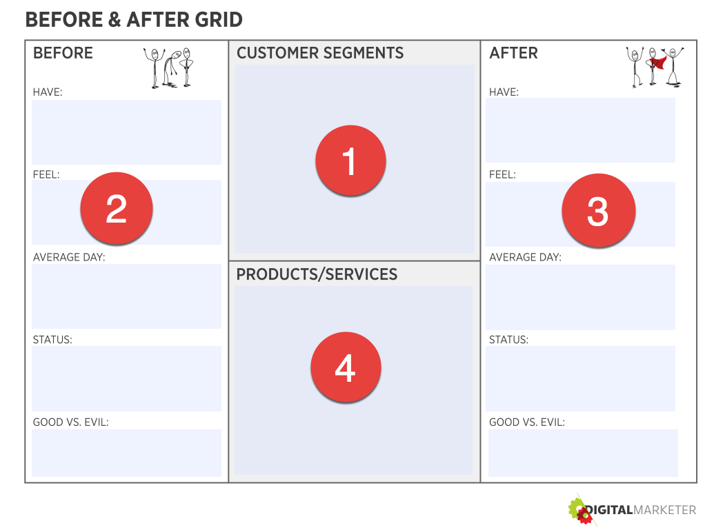 before&after grid order_DigitalMarketer