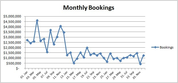 total tcv bookings by month
