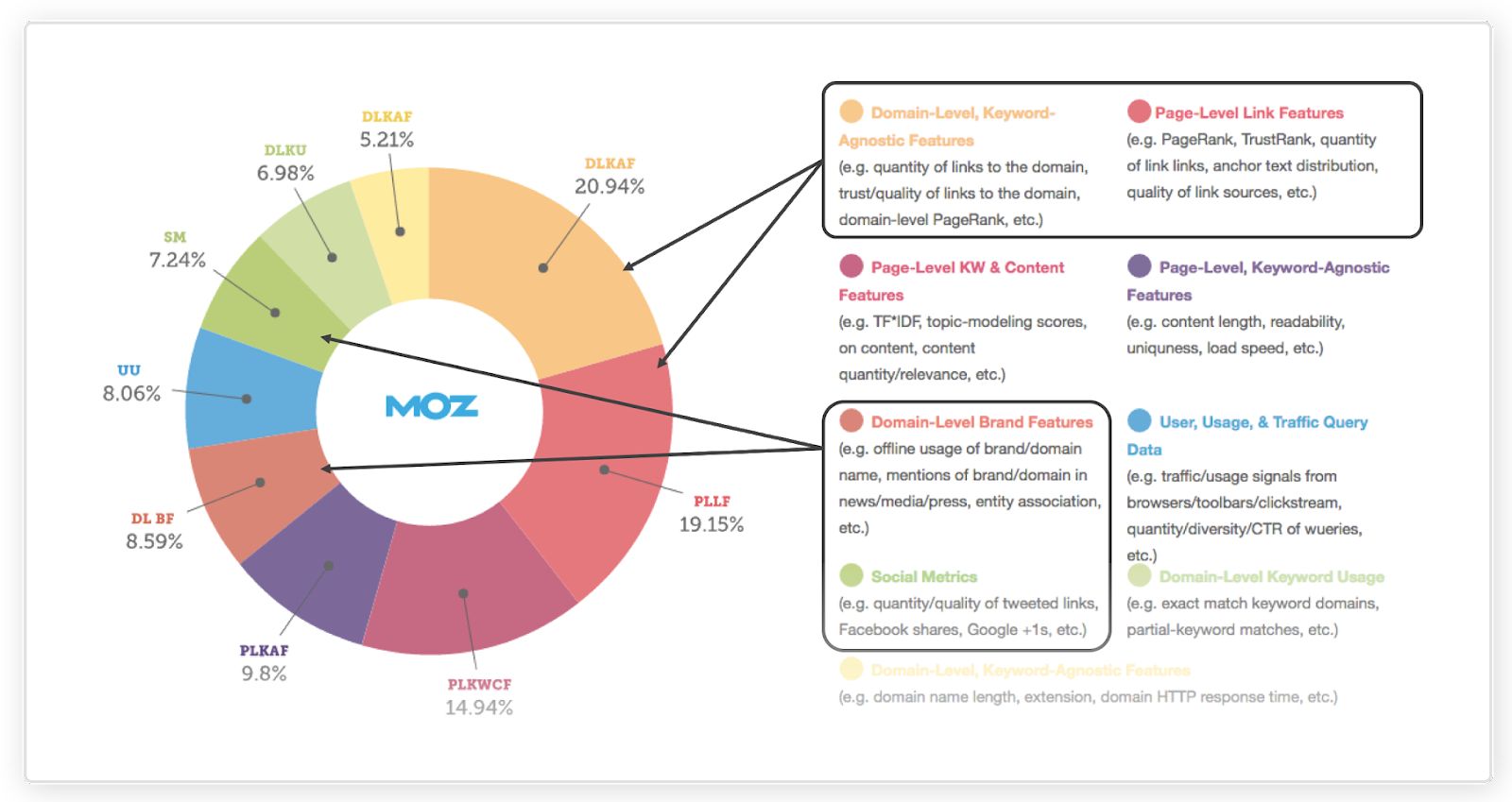 what determines search rankings - mox