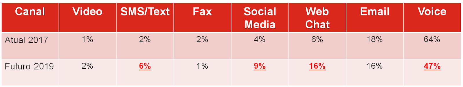 Canal Atual 2017 Futuro 2019 Video SMS/Text 60/0 Fax Social Media 9 0/0 Web Chat Email Voice 47%