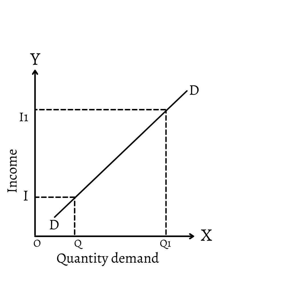 Unitary Income Elasticity of Demand: