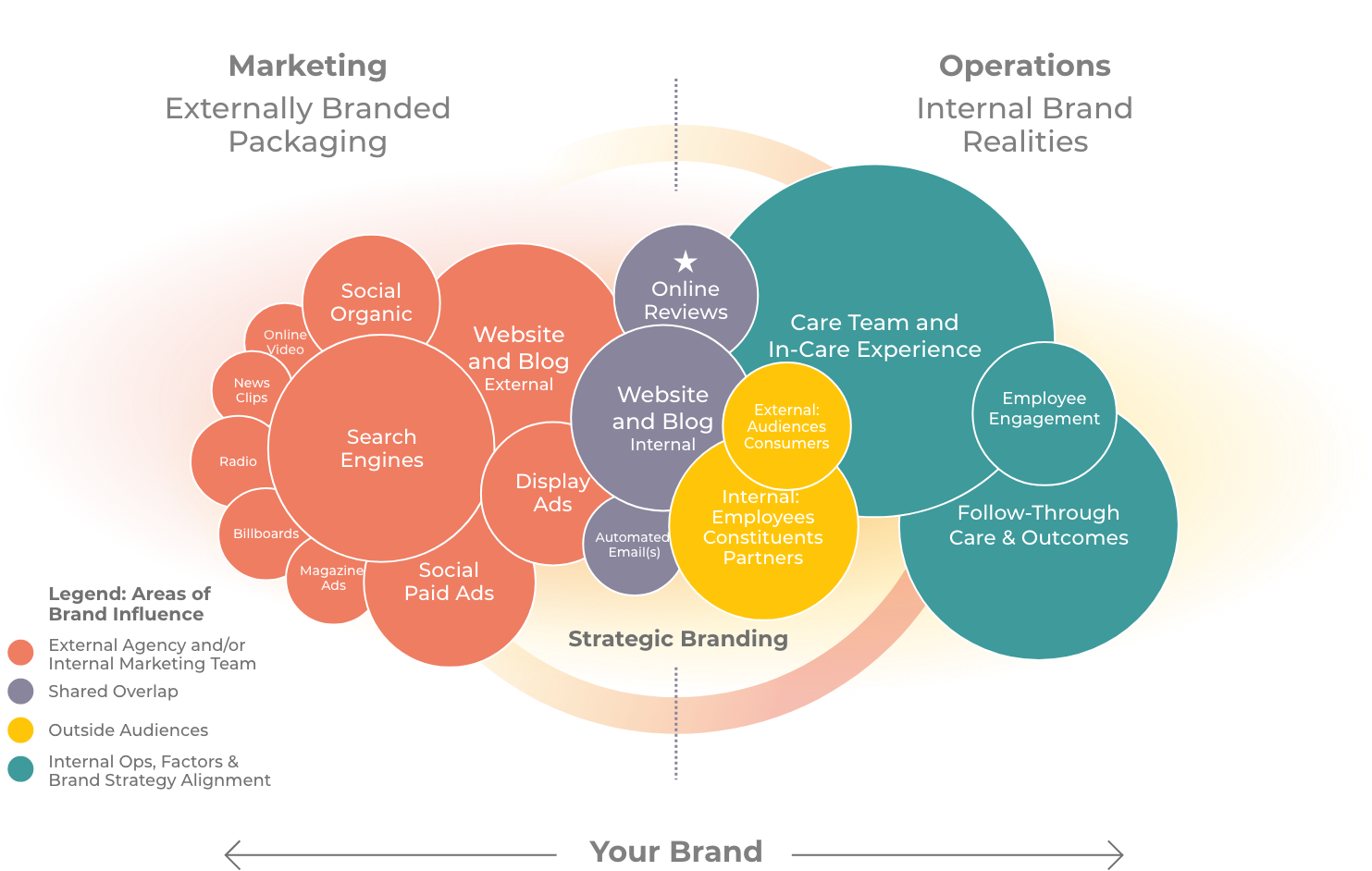 infographic showing the connecting between marketing, brand strategy, and business operations