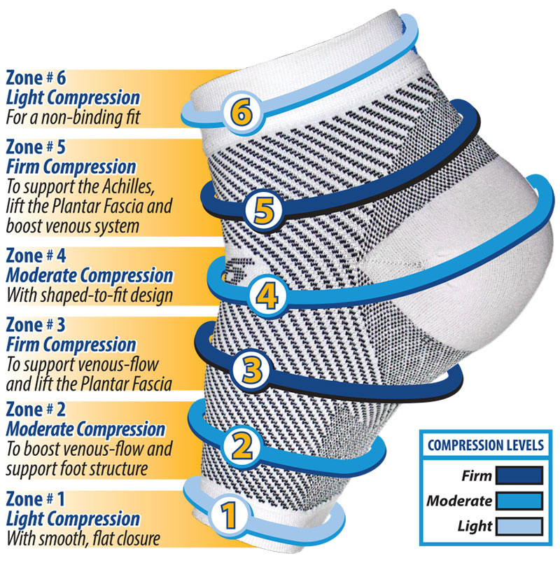 Which Sock Are Right for Your Plantar Fasciitis
