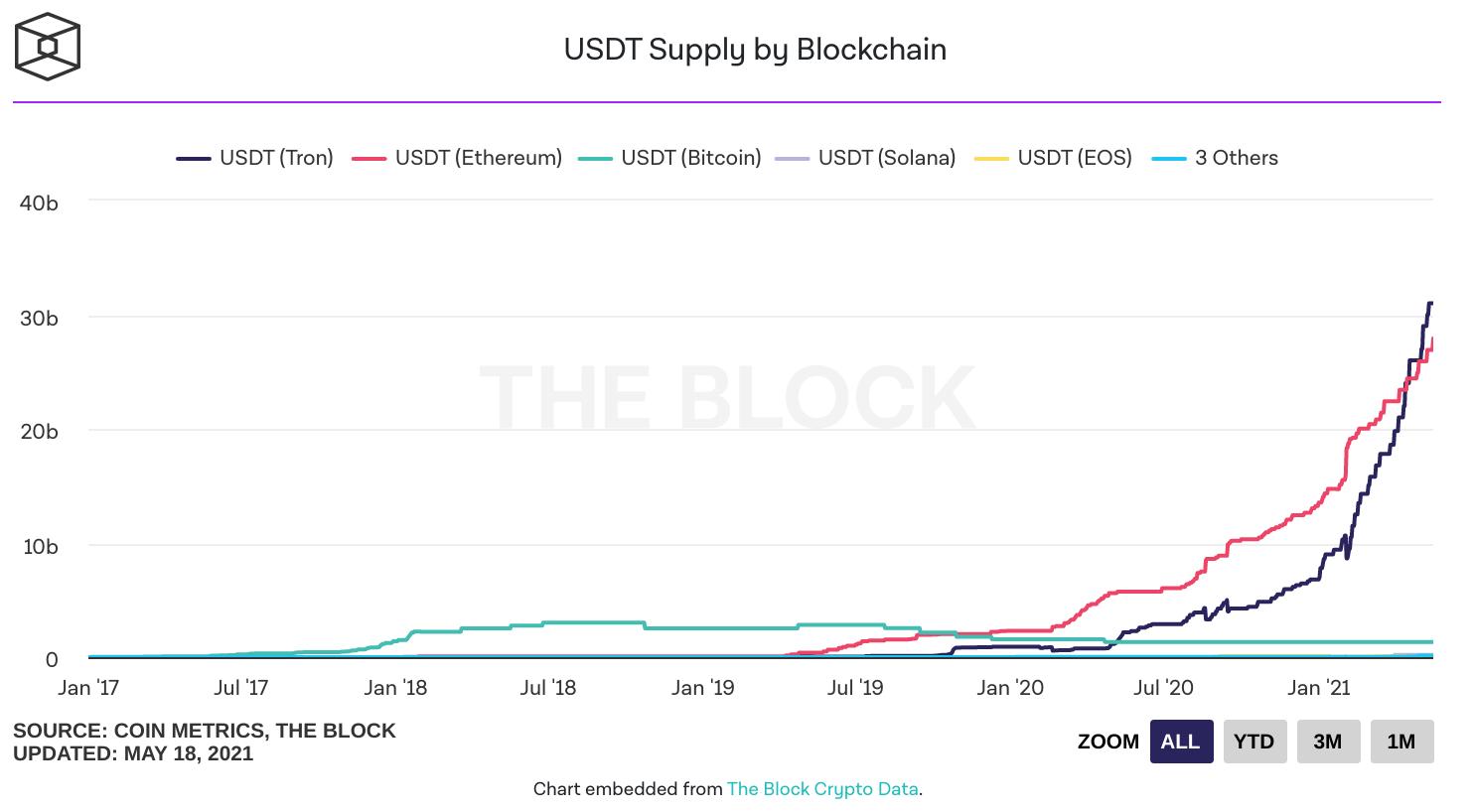 Répartition de l'offre d'USDT en circulation sur chaque blockchain