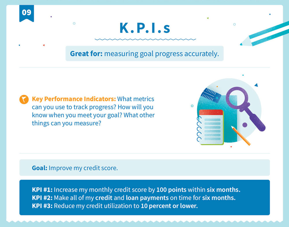 Explanation of the K.P.I. goal structure