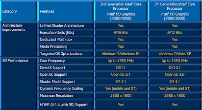 hd graphics 4000 driver xp
