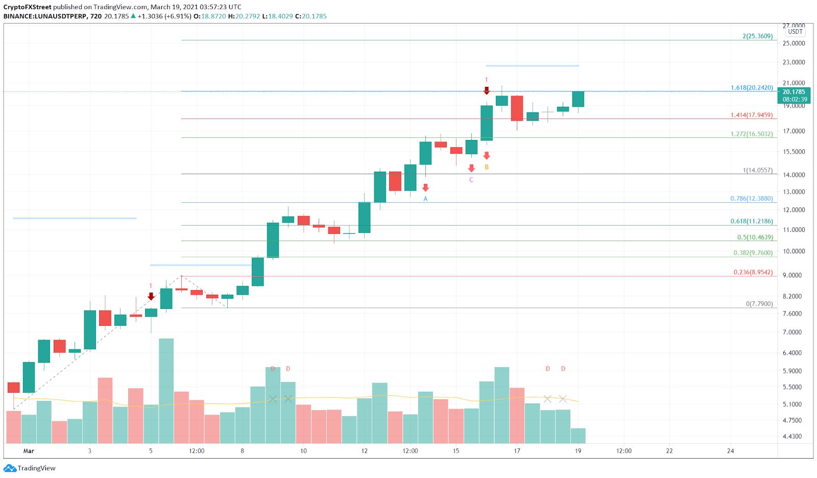 LUNA/USDT 12-hour chart