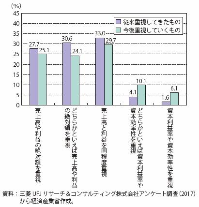 グローバルに活躍する日系企業の経営方針
