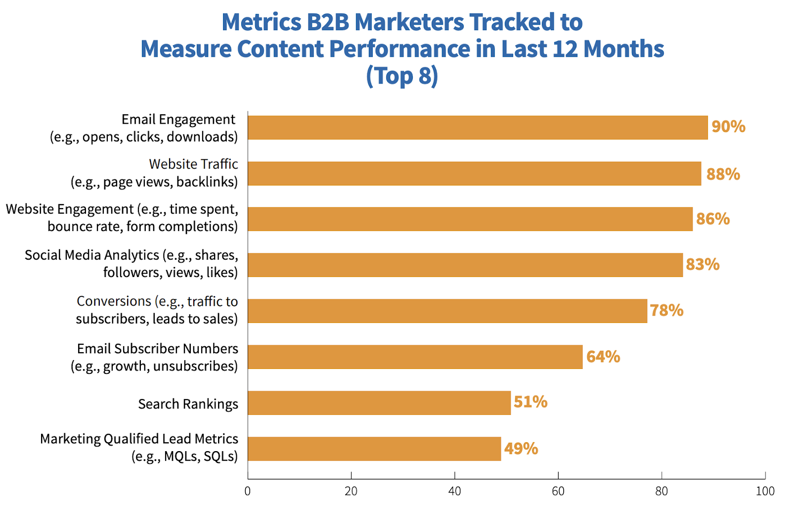 Metrics tracked by B2B marketers to measure content performance
