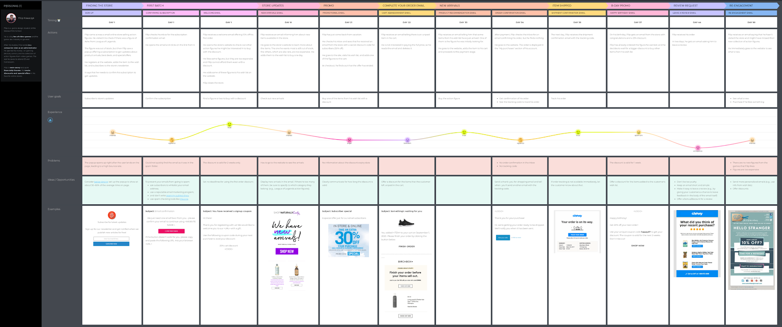 email marketing journey map