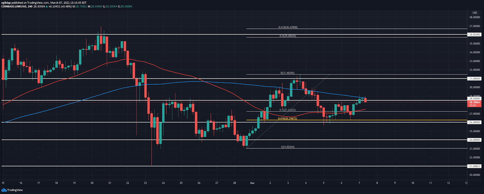 Chainlink Price Prediction: LINK breaks $28.5, a small retracement to follow? 2