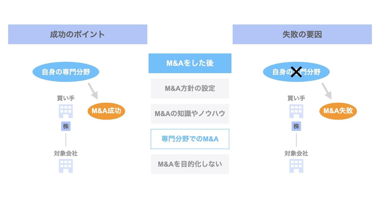 M&Aした後の成功ポイント③ 自らが知見を有する分野でのM&A