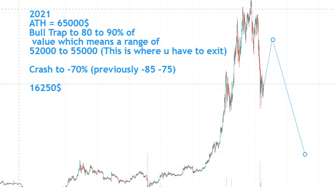 Bitcoin crash 2021: What's next? 1