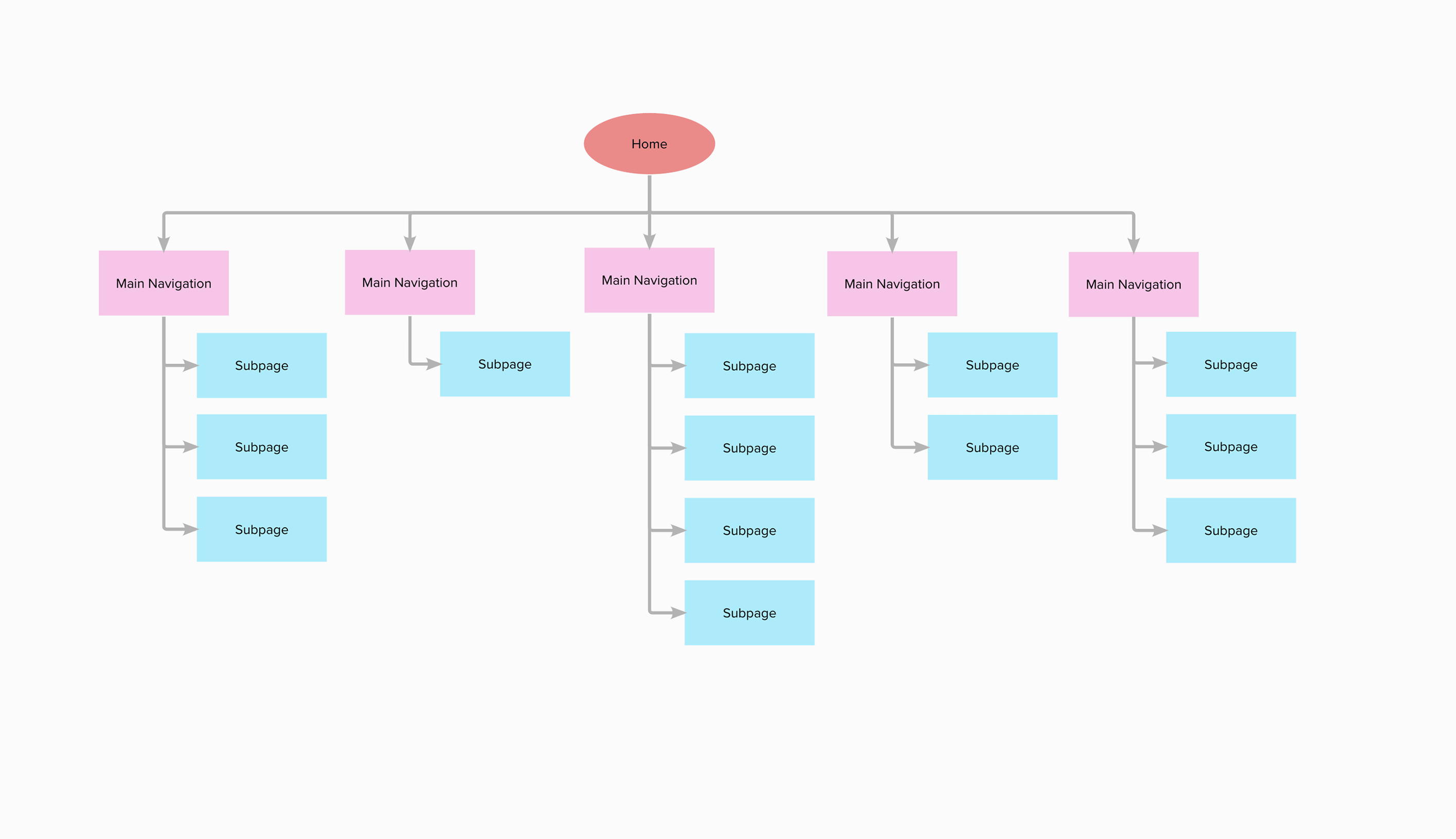 Sitemap Template | MURAL