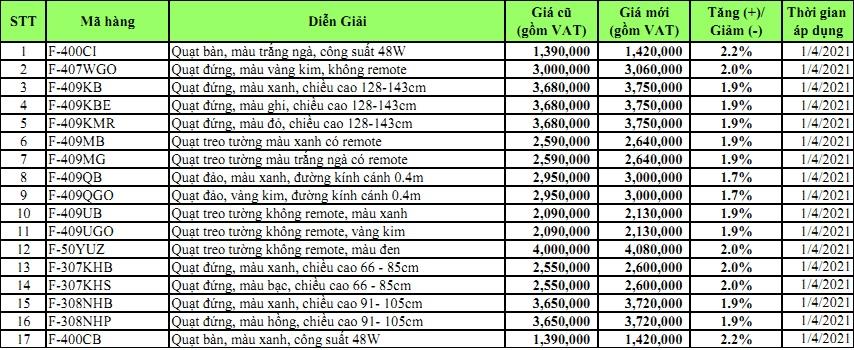 Bảng giá các thiết bị điện Panasonic