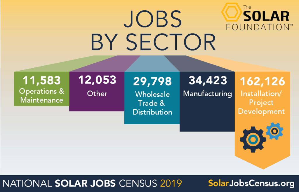 solar jobs by sector chart
