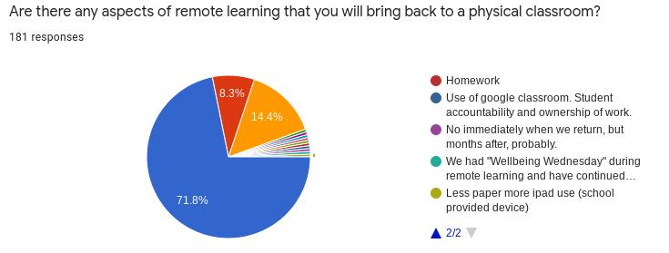 Remote Learning Teacher Survey
