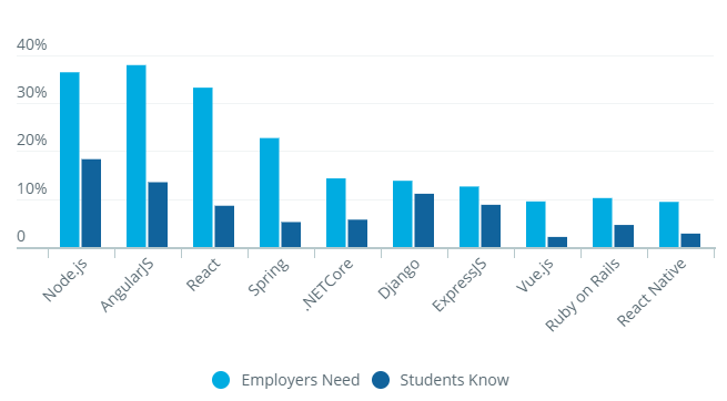 Top 10 frameworks hiring managers need vs. students know by HackerRank