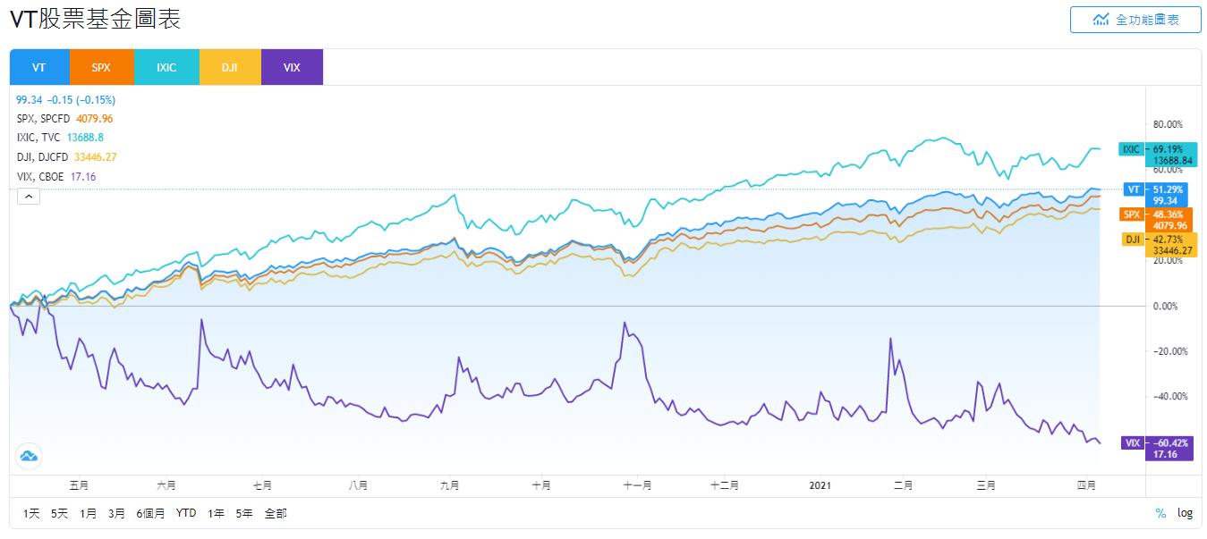 VT、SPX、IXIC、DJI和VIX股價走勢比較
