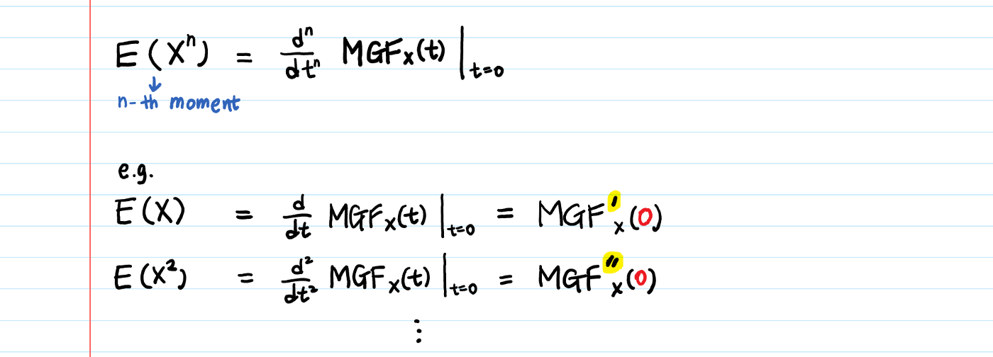 Moment Generating Functions property 2