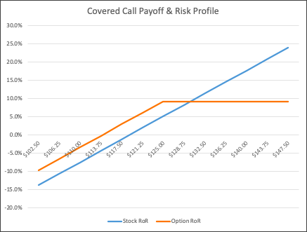 Covered Call Payoff & Risk Profile