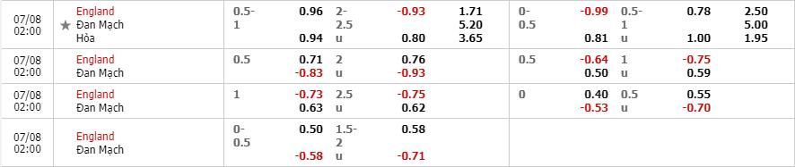 Tỷ lệ kèo Anh vs Đan Mạch theo nhà cái Fun88