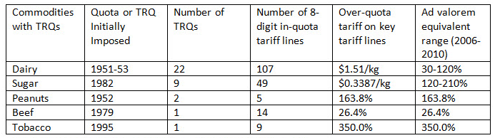 Table 1 US tariff rate quotas
