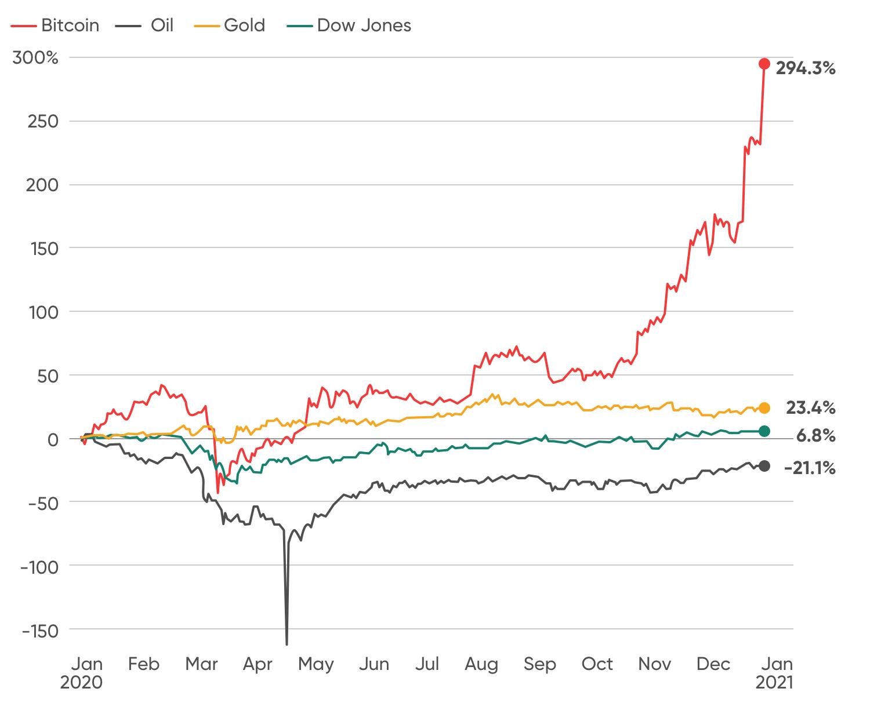 Graphique montrant le comportement de l'or et du bitcoin