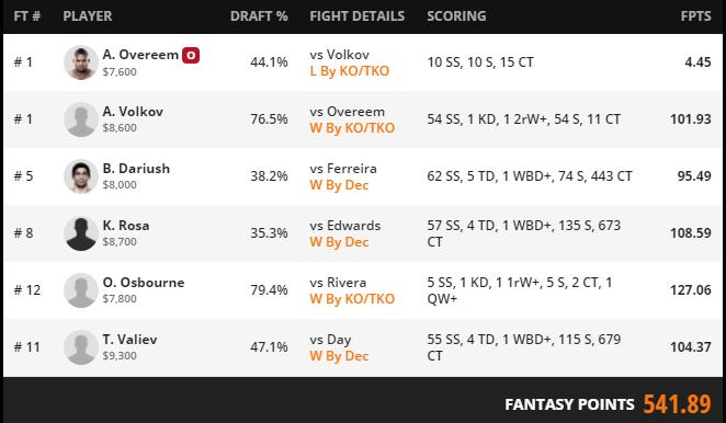 Duke's Cash Lineup for UFC Fight Night