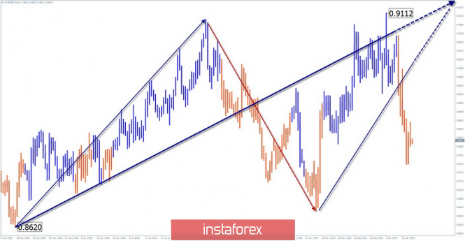 Simplified wave analysis of EUR / GBP for January 22