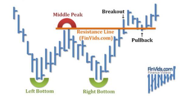 Tìm hiểu về mô hình giá Double Bottom