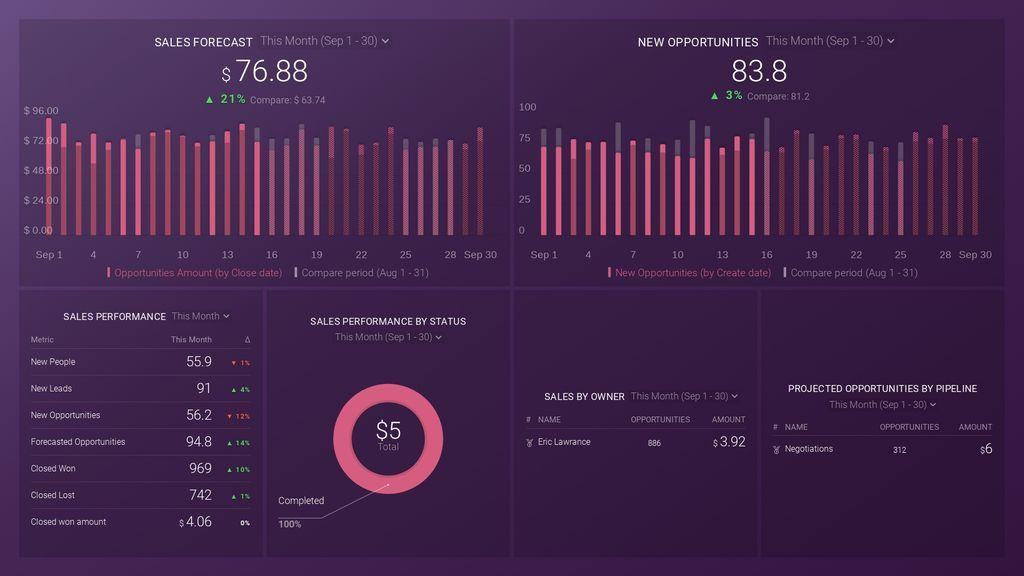 CallRail Source & Keyword Performance Dashboard