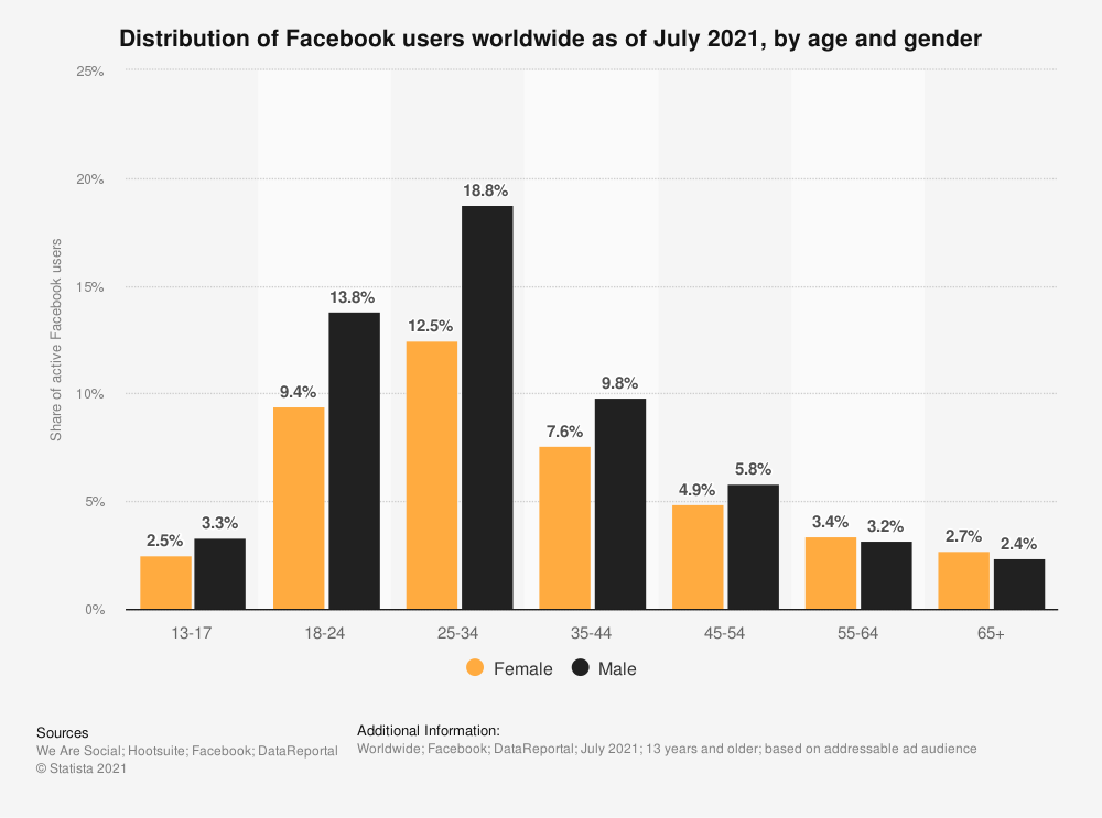distribution of facebook users worldwide as of july 2021