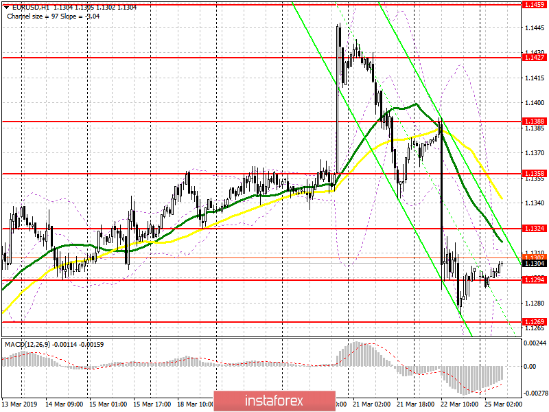 EUR/USD: plan for the European session on March 25. Weak data on the eurozone put pressure on the euro