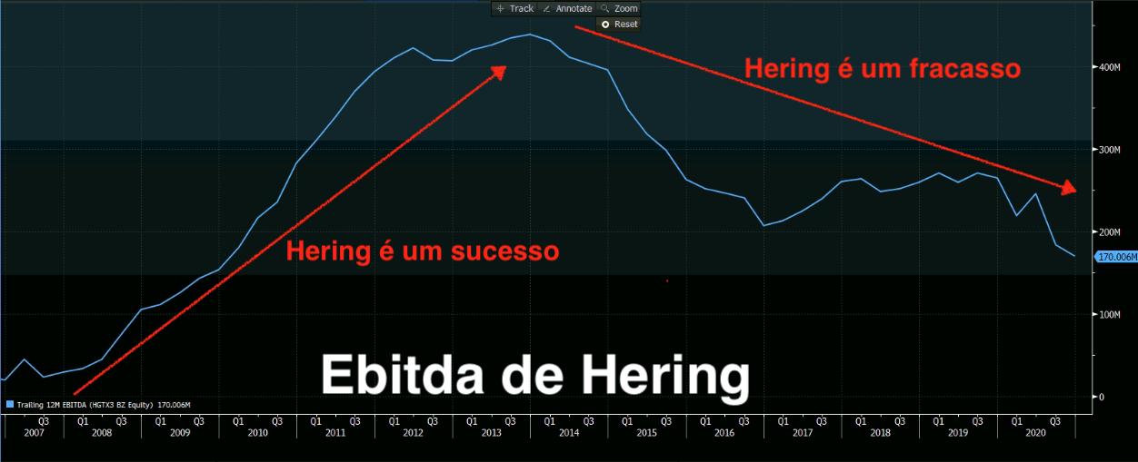Gráfico mostra ebitda de Hering de 2007 a 2020.