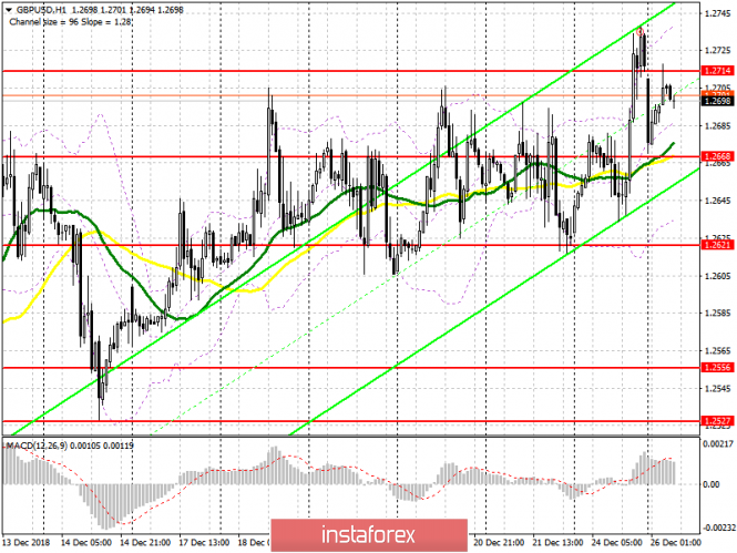 GBP / USD: plan for the European session on December 26. Bears received stop orders
