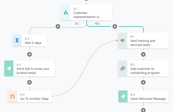Act-On vs Hubspot: multi-channel workflow