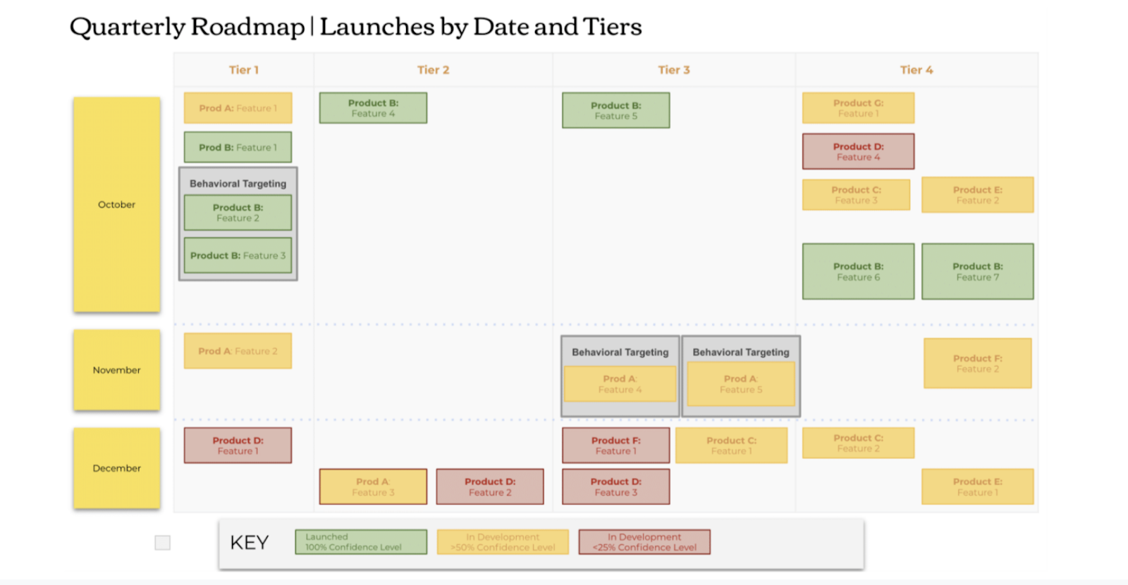 Example quarterly roadmap, organized by date and tiers