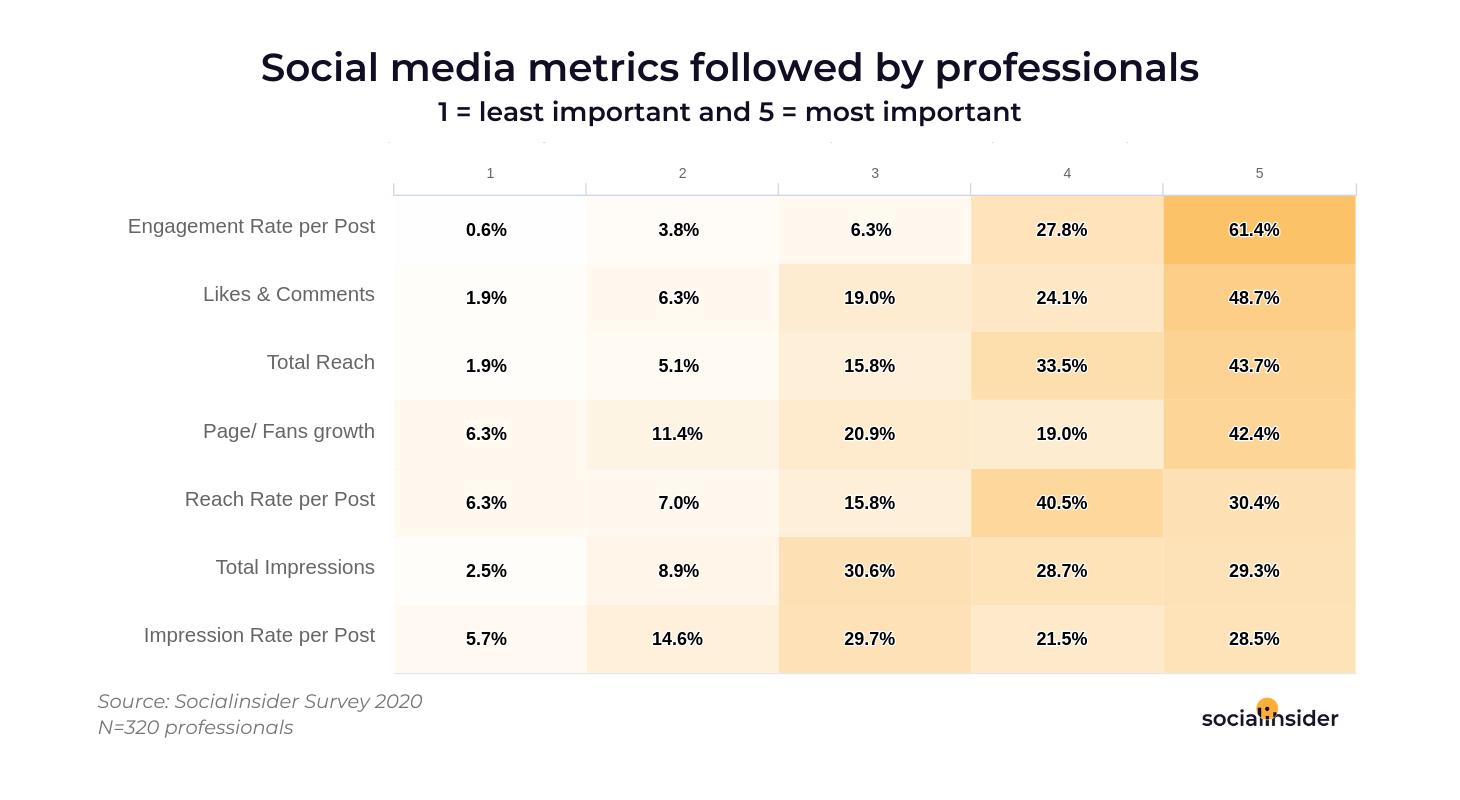 Social Media Metrics for Professionals