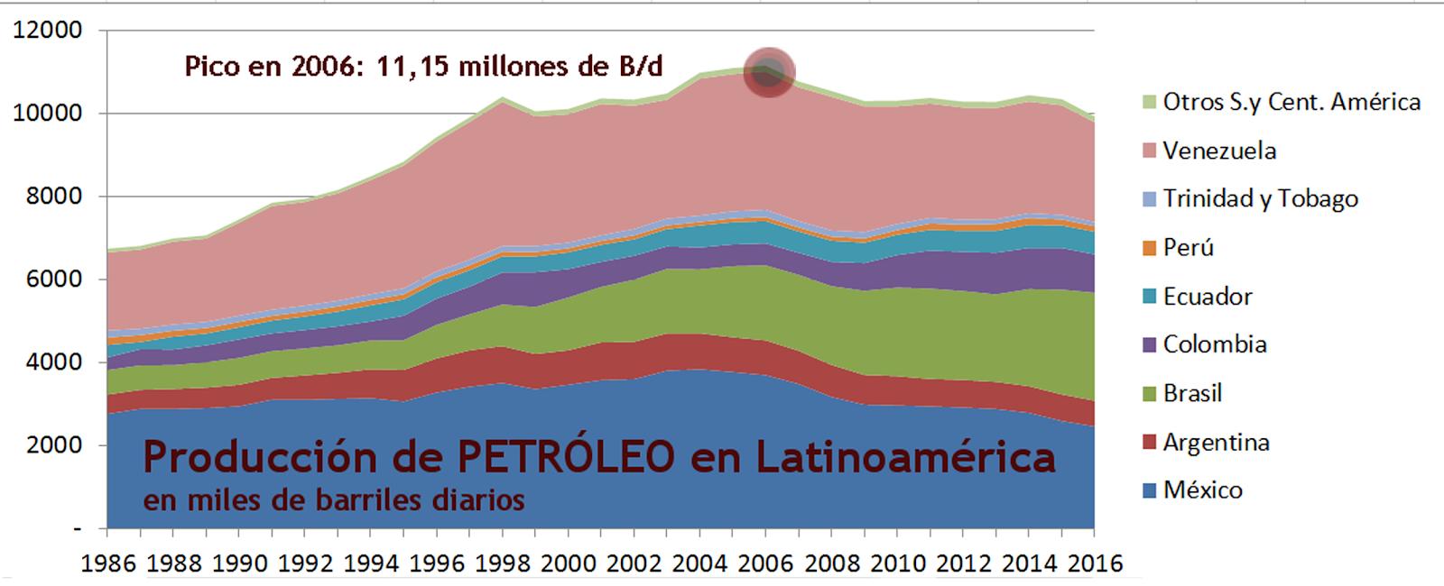 2017 Gráfico 2 Petróleo producción.png