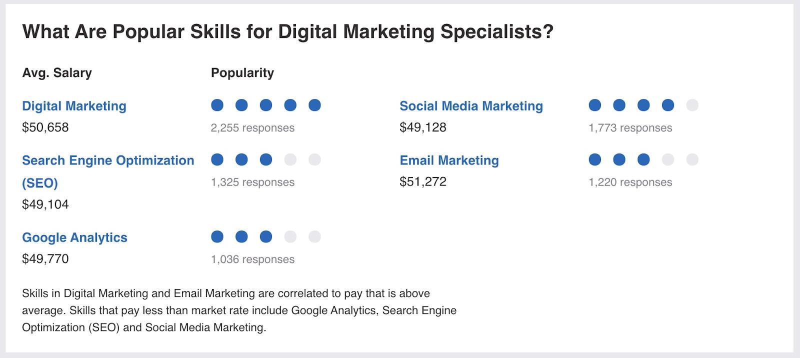digital marketing salary example