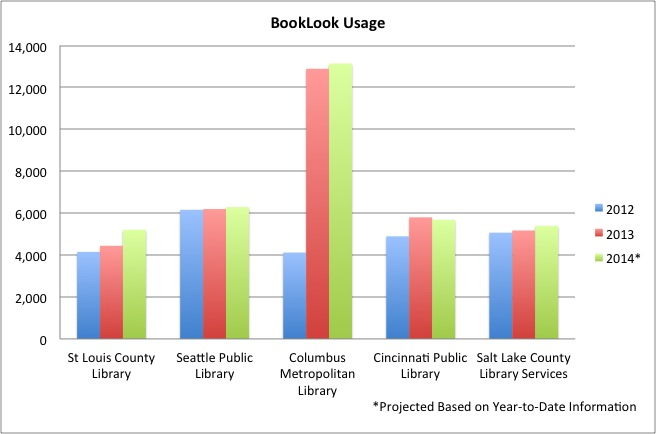 BookLook Mobile Usage