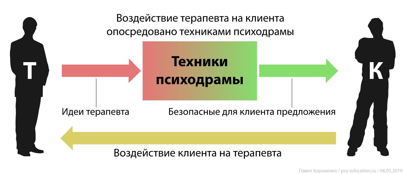 Техники-психодрамы-опосредуют-воздействие-на-клиента.png