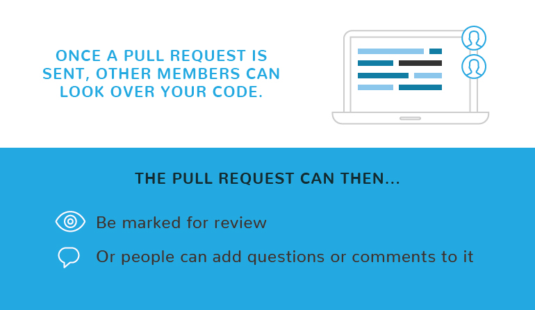 what is a pull request