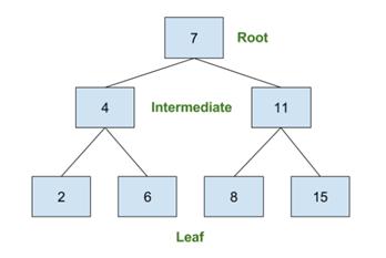 B-Tree index for SQL databases