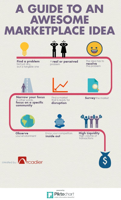 generating-awesome-marketplace-idea.jpeg