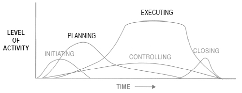 What Is The Project Life Cycle And How To Use It Better